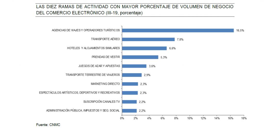 LAS DIEZ RAMAS DE ACTIVIDAD CON MAYOR PORCENTAJE DE VOLUMEN DE NEGOCIO DEL COMERCIO ELECTRÓNICO (III-19, porcentaje)
