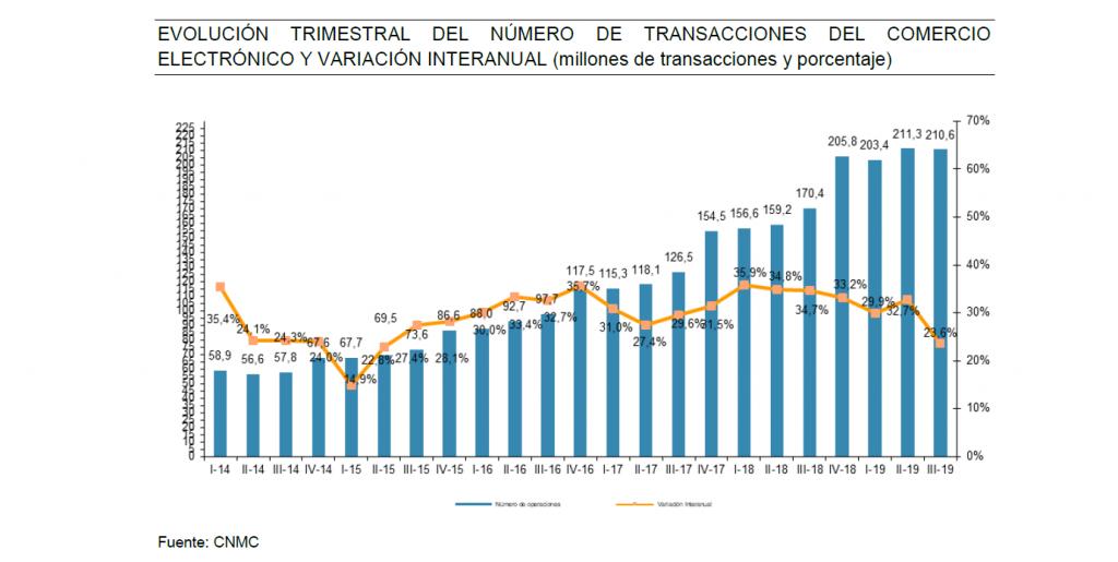 EVOLUCIÓN TRIMESTRAL DEL NÚMERO DE TRANSACCIONES DEL COMERCIO ELECTRÓNICO Y VARIACIÓN INTERANUAL (millones de transacciones y porcentaje)