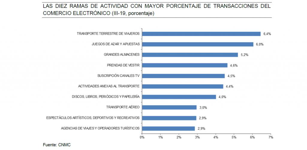 LAS DIEZ RAMAS DE ACTIVIDAD CON MAYOR PORCENTAJE DE TRANSACCIONES DEL COMERCIO ELECTRÓNICO (III-19, porcentaje)