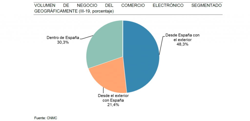 VOLUMEN DE NEGOCIO DEL COMERCIO ELECTRÓNICO SEGMENTADO GEOGRÁFICAMENTE (III-19, porcentaje)
