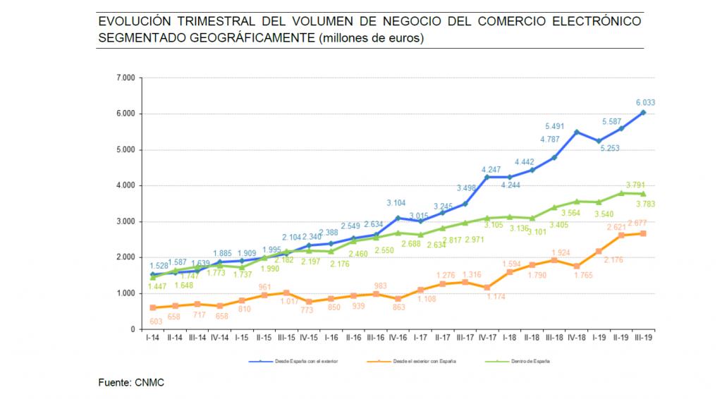 EVOLUCIÓN TRIMESTRAL DEL VOLUMEN DE NEGOCIO DEL COMERCIO ELECTRÓNICO SEGMENTADO GEOGRÁFICAMENTE (millones de euros)