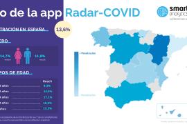 Infografía Radar-COVID